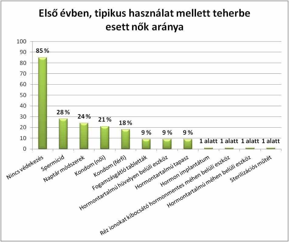 Első évben, tipikus használat mellett teherbe esett nők aránya